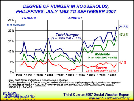 """world hunger caused by unemployment """"they're sending $87bn to the second richest oil nation in the world  of unemployment, homelessness, and even hunger right here  caused by lack of."""